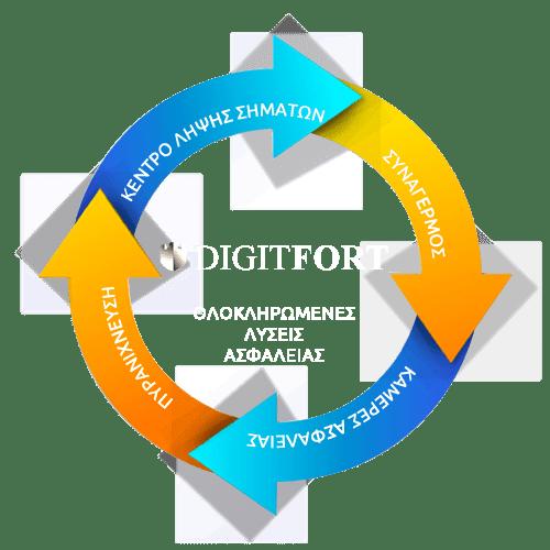 Digitfot - Ολοκληρωμένες λύσεις ασφαλείας